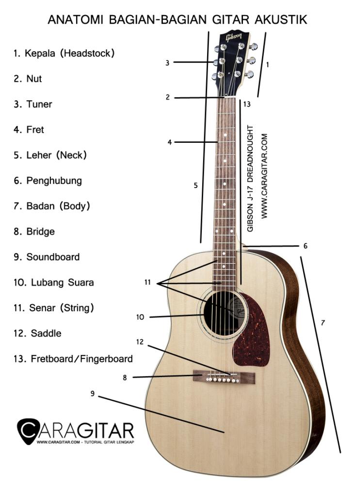 bagian Gitar